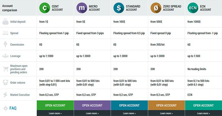 FBS Forex types of account