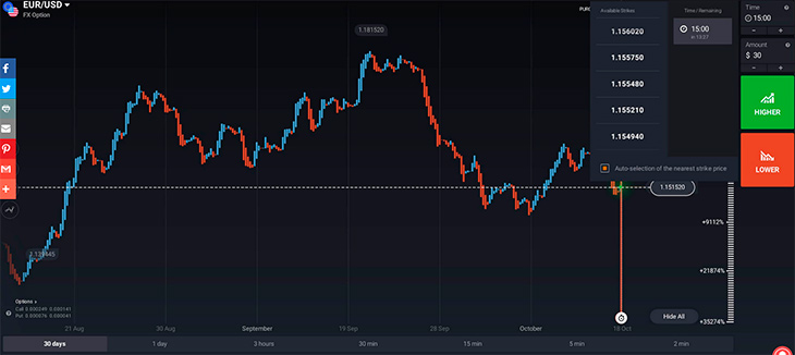 How Forex Options Work