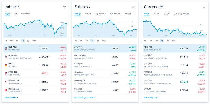 Tradingview markets
