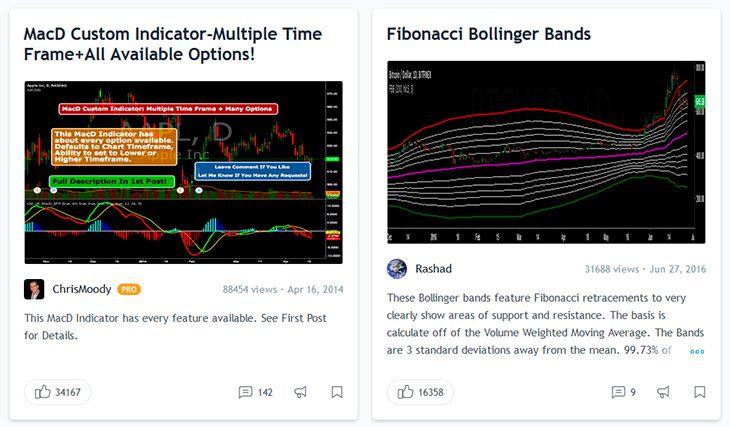 Tradingview Indicators and Strategies