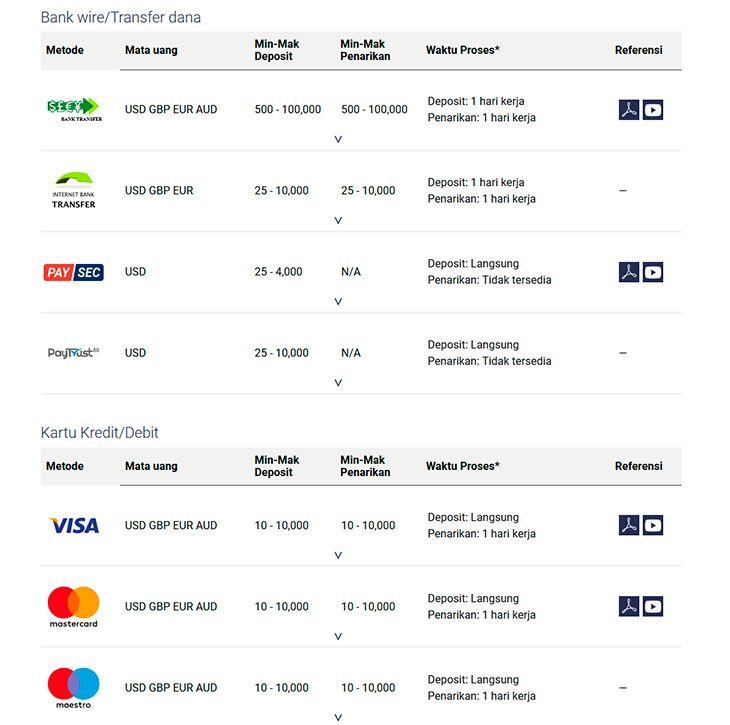 Binary.com informasi perbankan