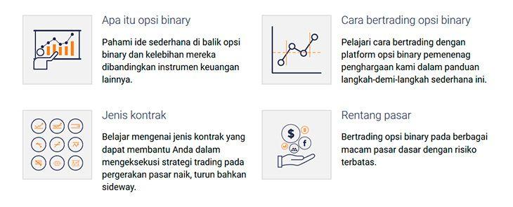 Panduan untuk memulai pada Binary.com