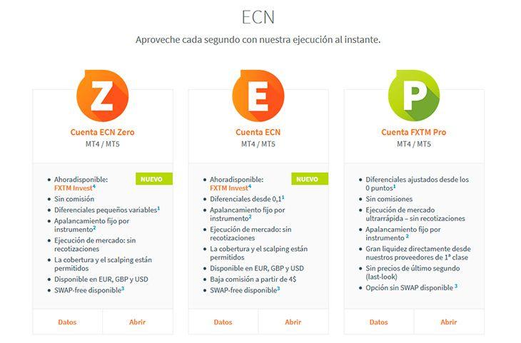 FXTM cuentas ECN
