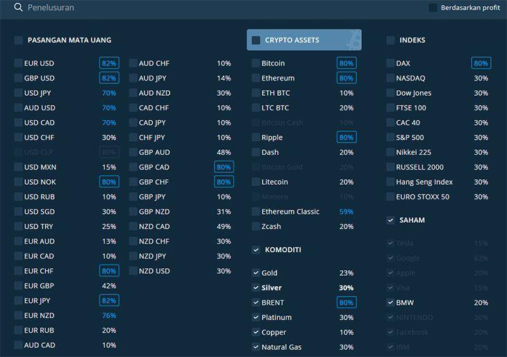Daftar aset di Olymp Trade