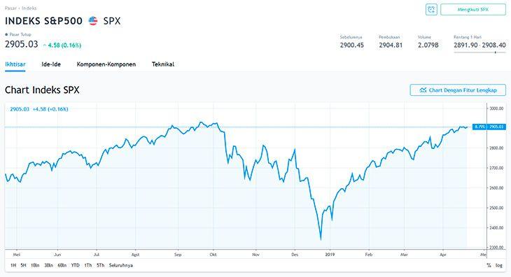 Benchmark S&P 500