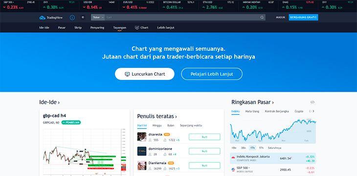TradingView Indikator Forex