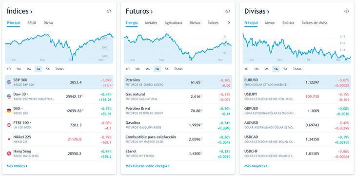 Cotizaciones de mercado