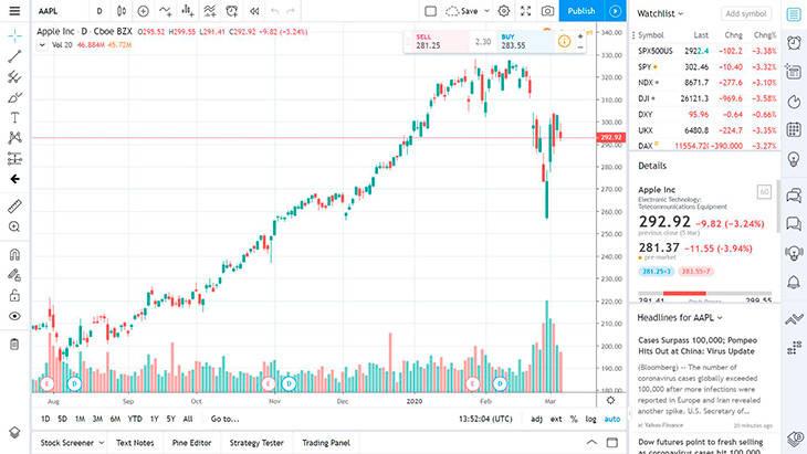 Ferramentas de gráfico TradingView