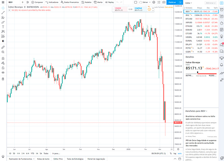 TradingView Grafico